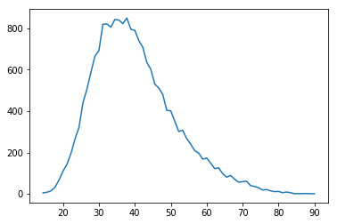 Plot of number of students by result